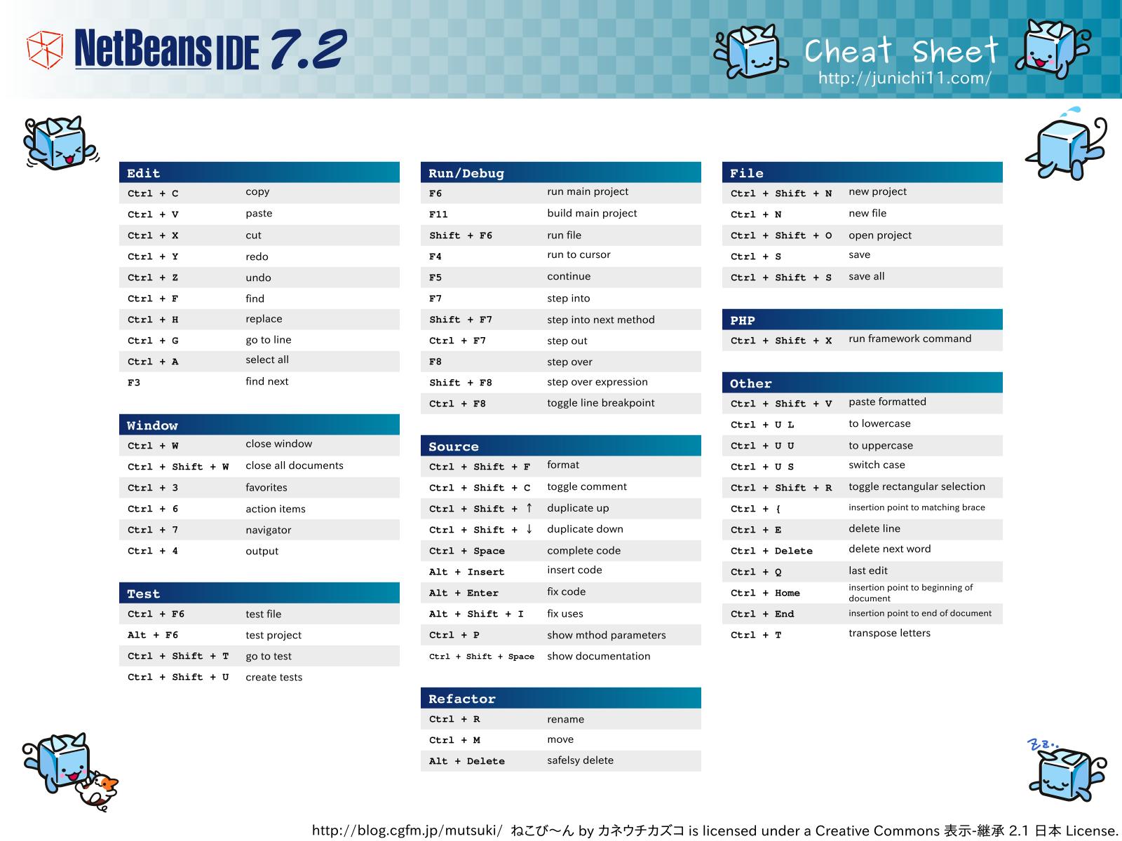 netbeans cheat sheet